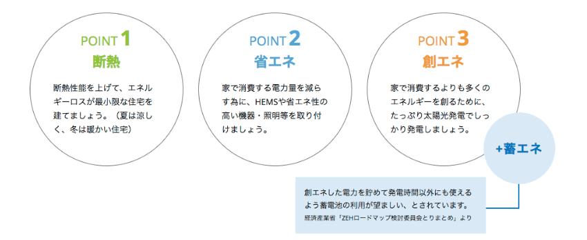 省エネ・断熱・創エネ+蓄エネ
