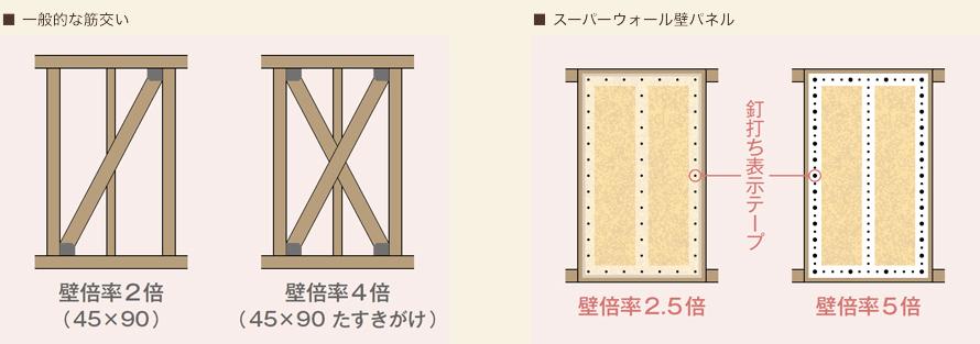 左:一般的な筋交い、右:スーパーウォール壁パネル