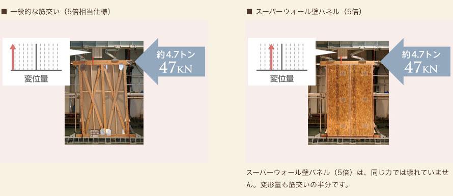 左:一般的な筋交い(5倍相当仕様)、右:スーパーウォール壁パネル(5倍)