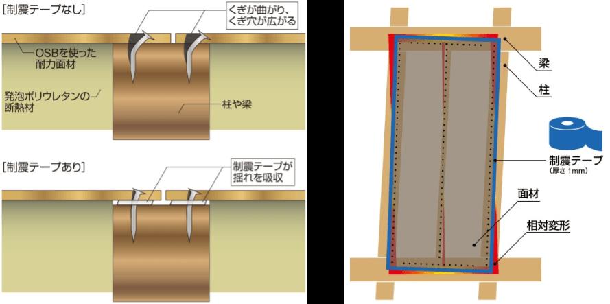制震テープの機能説明図