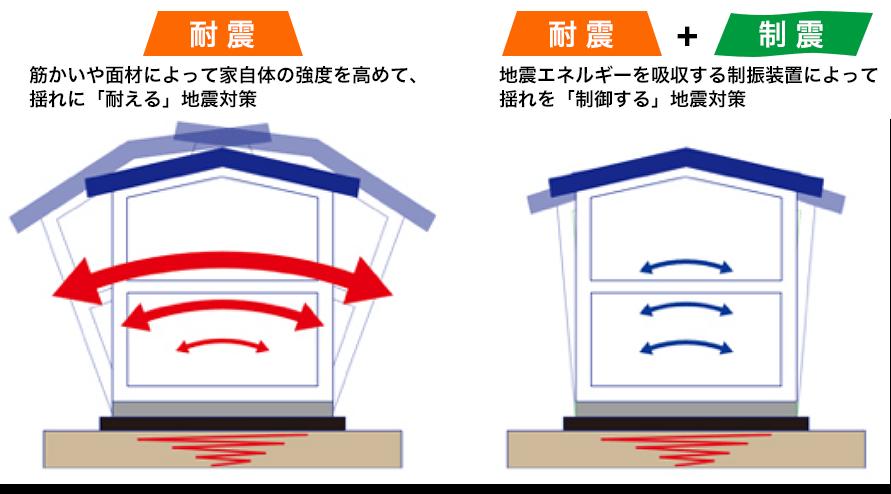 耐震+制震のイメージ