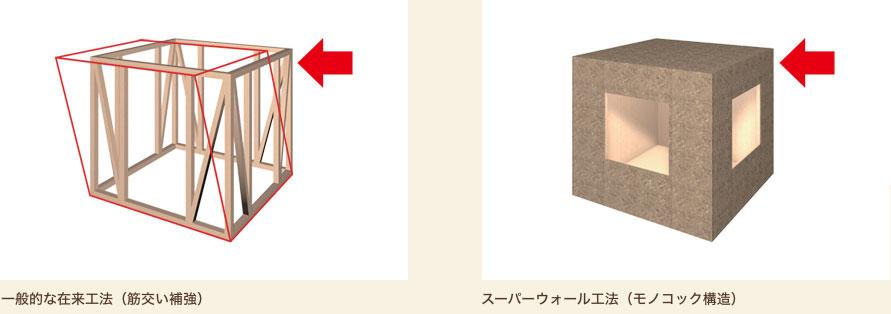 左:一般的な在来工法(筋交い補強)、右:スーパーウォール工法(モノコック構造)